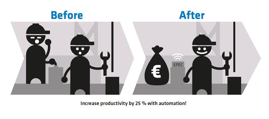 25% Productivity Boost to Gas and Oil Mine Maintenance with an Intelligent Control System